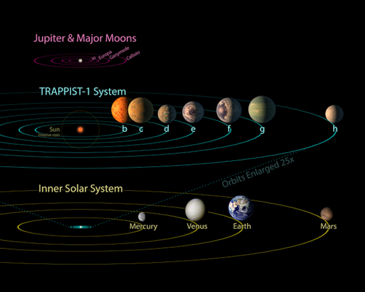 How to Build the Ultimate Solar System