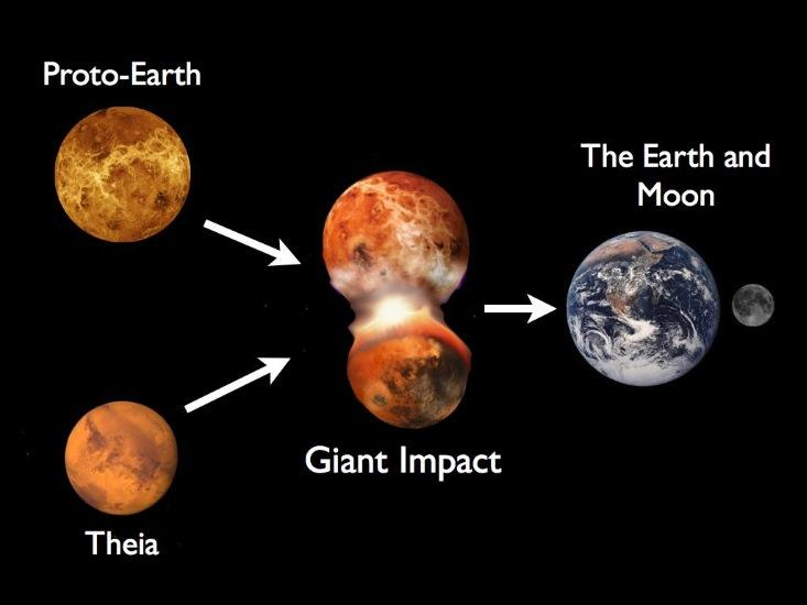 how did the planets and moons form - photo #3