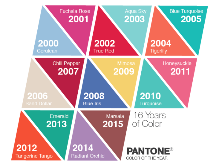 Two Ideas For Predicting The Next Color Of Year